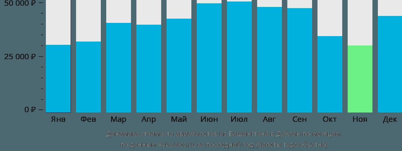 Динамика стоимости авиабилетов из Вашингтона в Дублин по месяцам