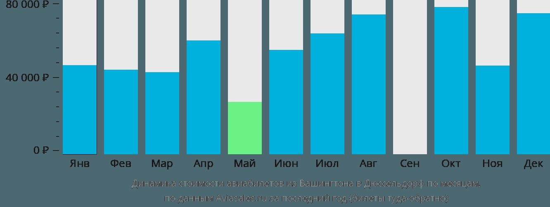 Динамика стоимости авиабилетов из Вашингтона в Дюссельдорф по месяцам