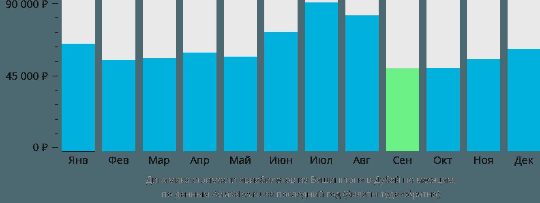 Динамика стоимости авиабилетов из Вашингтона в Дубай по месяцам