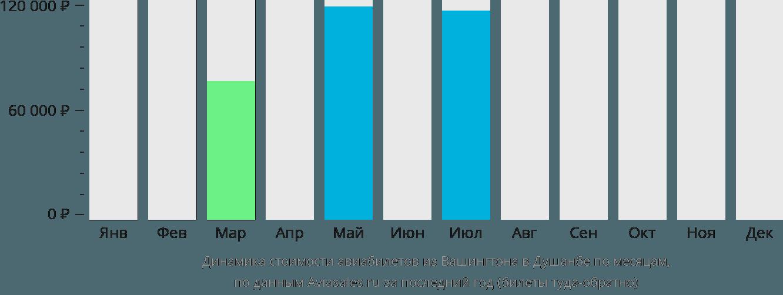 Динамика стоимости авиабилетов из Вашингтона в Душанбе по месяцам