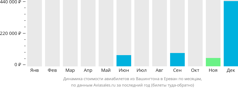 Динамика стоимости авиабилетов из Вашингтона в Ереван по месяцам