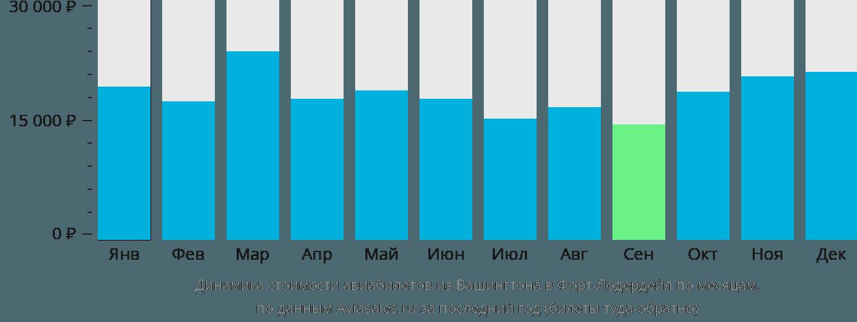 Динамика стоимости авиабилетов из Вашингтона в Форт-Лодердейл по месяцам