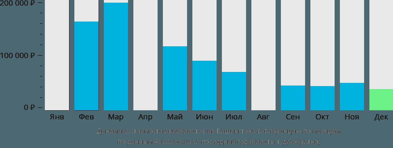 Динамика стоимости авиабилетов из Вашингтона в Флоренцию по месяцам