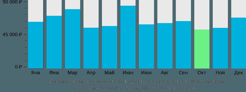 Динамика стоимости авиабилетов из Вашингтона во Франкфурт-на-Майне по месяцам