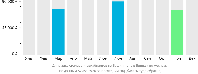 Динамика стоимости авиабилетов из Вашингтона в Бишкек по месяцам