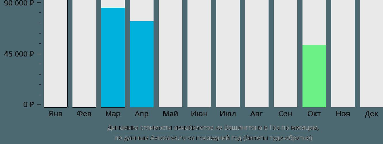Динамика стоимости авиабилетов из Вашингтона в Гоа по месяцам