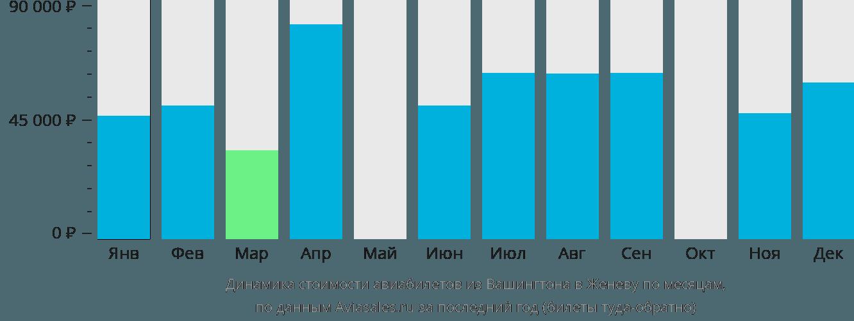 Динамика стоимости авиабилетов из Вашингтона в Женеву по месяцам