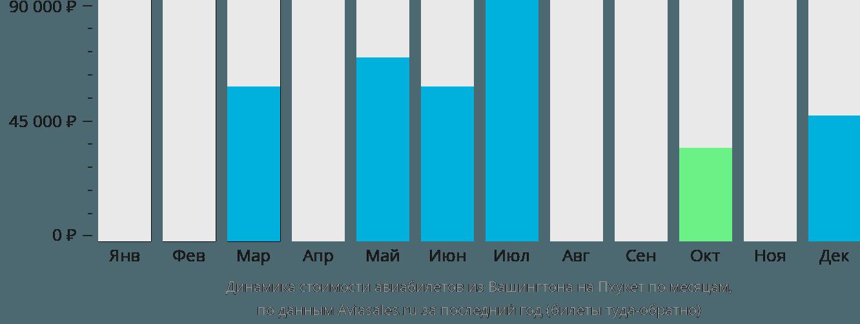 Динамика стоимости авиабилетов из Вашингтона на Пхукет по месяцам