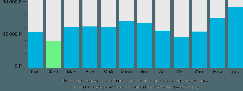 Динамика стоимости авиабилетов из Вашингтона в Гонолулу по месяцам
