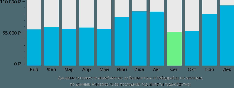 Динамика стоимости авиабилетов из Вашингтона в Хайдарабад по месяцам