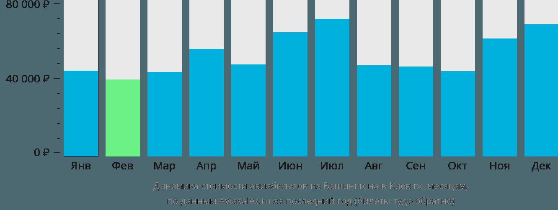 Динамика стоимости авиабилетов из Вашингтона в Киев по месяцам