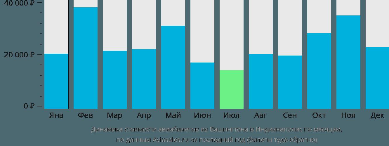 Динамика стоимости авиабилетов из Вашингтона в Индианаполис по месяцам