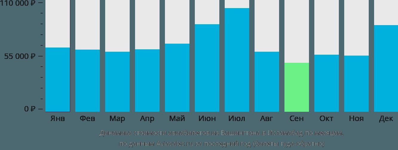 Динамика стоимости авиабилетов из Вашингтона в Исламабад по месяцам
