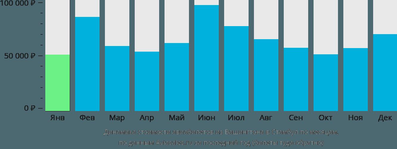 Динамика стоимости авиабилетов из Вашингтона в Стамбул по месяцам