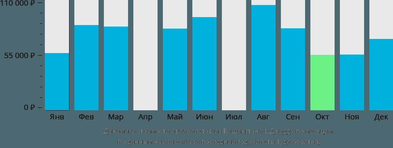 Динамика стоимости авиабилетов из Вашингтона в Джидду по месяцам