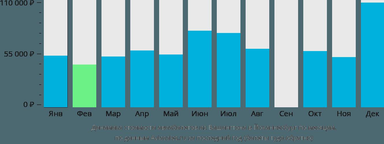 Динамика стоимости авиабилетов из Вашингтона в Йоханнесбург по месяцам