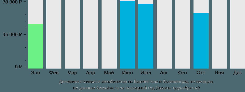 Динамика стоимости авиабилетов из Вашингтона в Калининград по месяцам