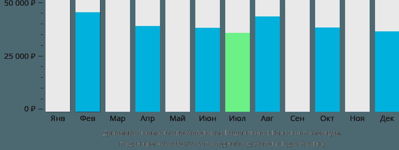 Динамика стоимости авиабилетов из Вашингтона в Кингстон по месяцам