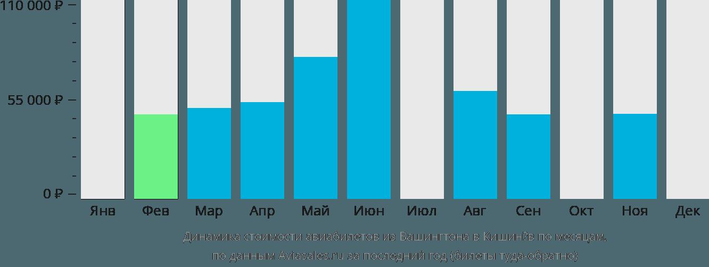 Динамика стоимости авиабилетов из Вашингтона в Кишинёв по месяцам