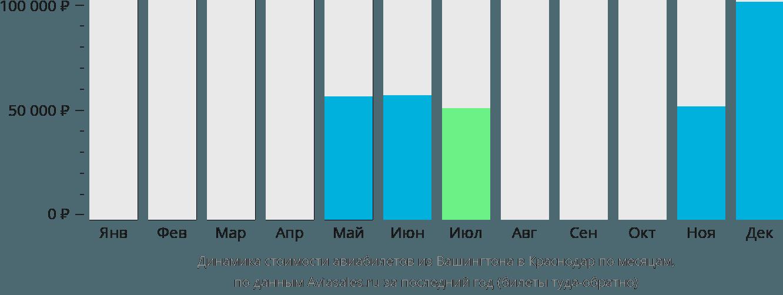 Динамика стоимости авиабилетов из Вашингтона в Краснодар по месяцам