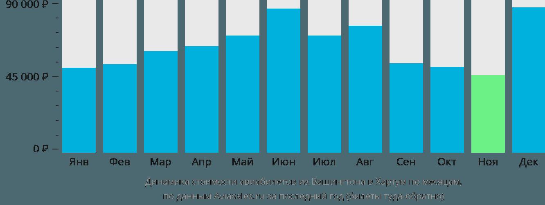 Динамика стоимости авиабилетов из Вашингтона в Хартум по месяцам