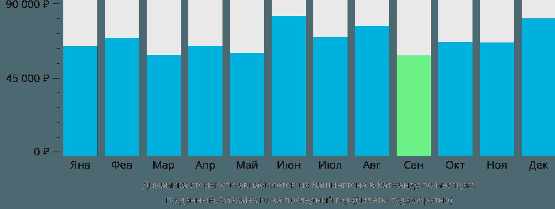 Динамика стоимости авиабилетов из Вашингтона в Катманду по месяцам