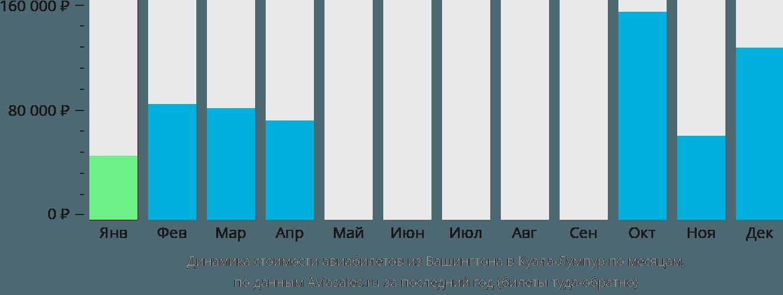 Динамика стоимости авиабилетов из Вашингтона в Куала-Лумпур по месяцам