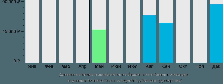 Динамика стоимости авиабилетов из Вашингтона в Казань по месяцам