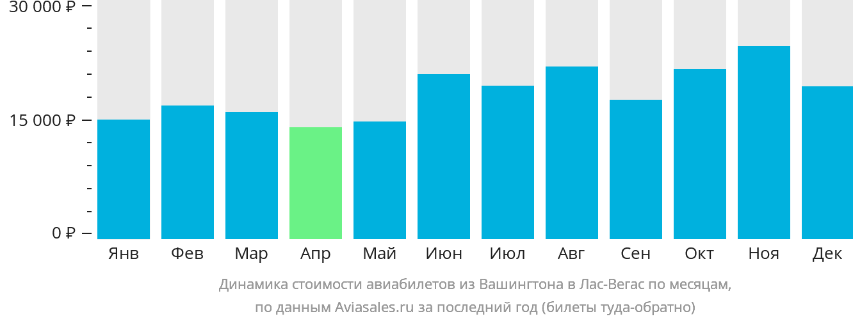 Динамика стоимости авиабилетов из Вашингтона в Лас-Вегас по месяцам