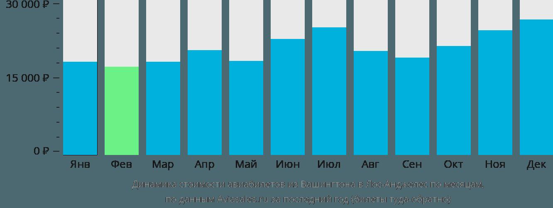 Динамика стоимости авиабилетов из Вашингтона в Лос-Анджелес по месяцам