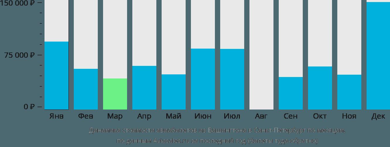 Динамика стоимости авиабилетов из Вашингтона в Санкт-Петербург по месяцам