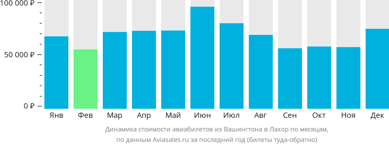 Динамика стоимости авиабилетов из Вашингтона в Лахор по месяцам