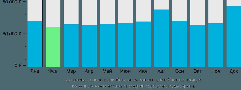 Динамика стоимости авиабилетов из Вашингтона в Лиму по месяцам
