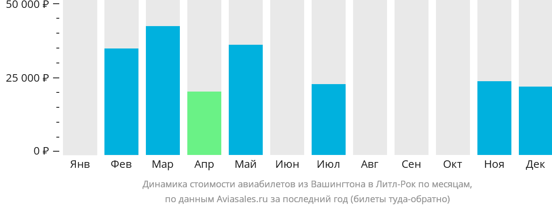 Динамика стоимости авиабилетов из Вашингтона в Литл-Рок по месяцам