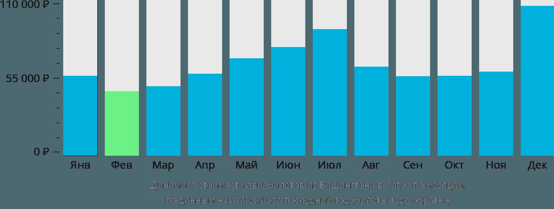 Динамика стоимости авиабилетов из Вашингтона в Лагос по месяцам