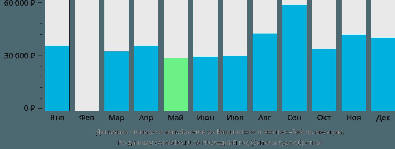 Динамика стоимости авиабилетов из Вашингтона в Монтего-Бей по месяцам