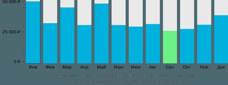 Динамика стоимости авиабилетов из Вашингтона в Мехико по месяцам