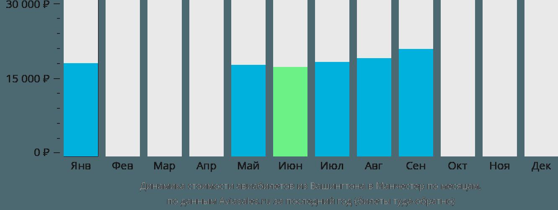 Динамика стоимости авиабилетов из Вашингтона в Манчестер по месяцам
