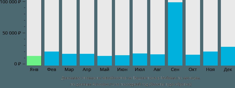 Динамика стоимости авиабилетов из Вашингтона в Майами по месяцам
