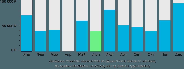 Динамика стоимости авиабилетов из Вашингтона в Милан по месяцам