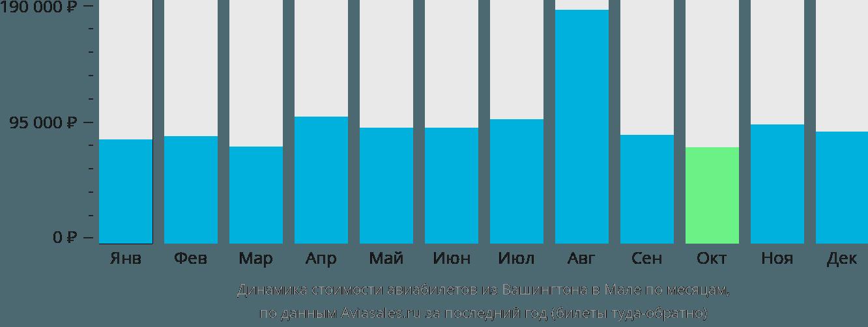 Динамика стоимости авиабилетов из Вашингтона в Мале по месяцам