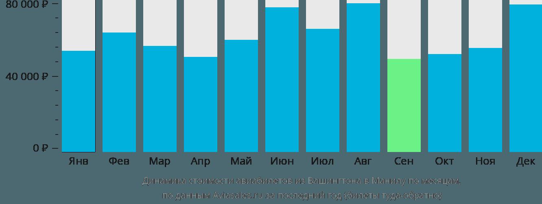 Динамика стоимости авиабилетов из Вашингтона в Манилу по месяцам