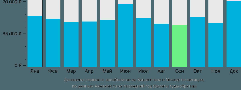 Динамика стоимости авиабилетов из Вашингтона в Москву по месяцам