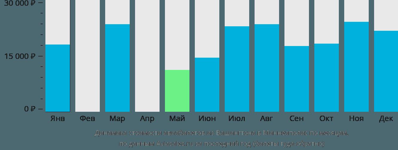 Динамика стоимости авиабилетов из Вашингтона в Миннеаполис по месяцам