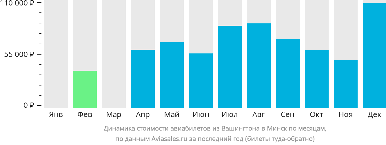 Динамика стоимости авиабилетов из Вашингтона в Минск по месяцам