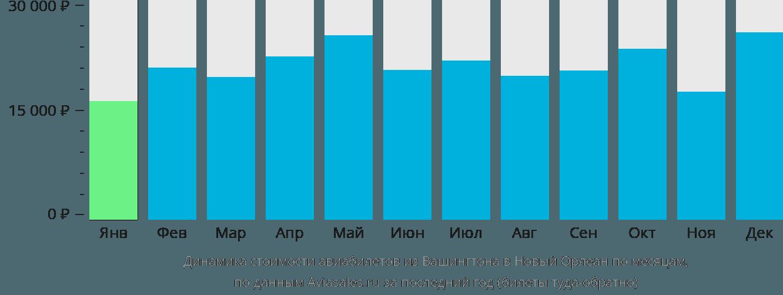Динамика стоимости авиабилетов из Вашингтона в Новый Орлеан по месяцам