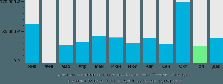 Динамика стоимости авиабилетов из Вашингтона в Мюнхен по месяцам