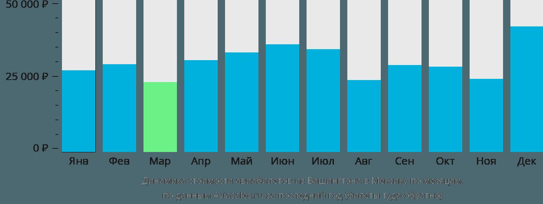 Динамика стоимости авиабилетов из Вашингтона в Мексику по месяцам