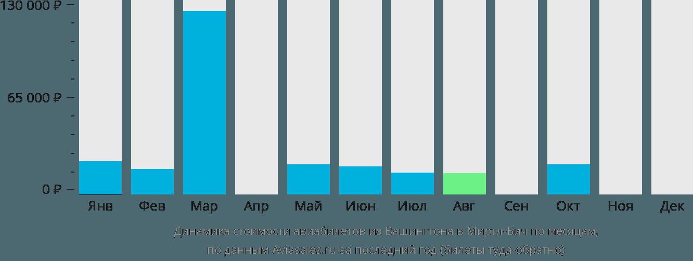 Динамика стоимости авиабилетов из Вашингтона в Миртл-Бич по месяцам