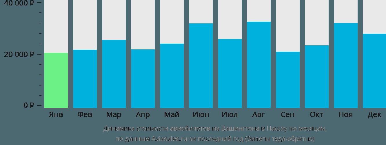 Динамика стоимости авиабилетов из Вашингтона в Нассау по месяцам